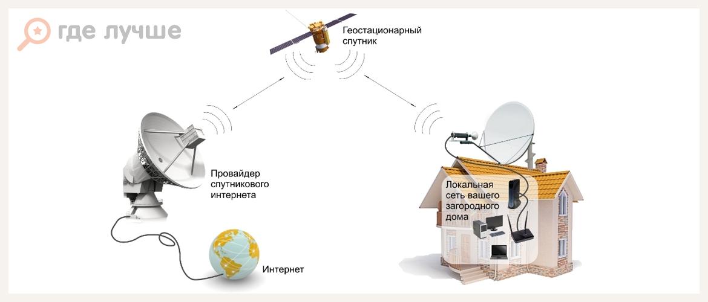 подключение интернета в сельской местности